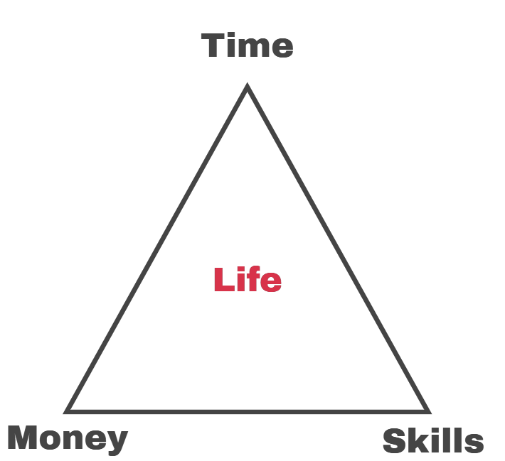 Life's 3 Currencies
